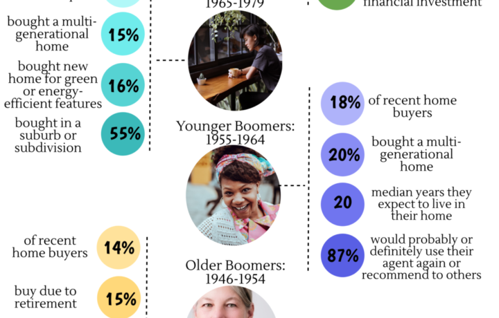 2018 Generational Trends Infographic 3 14 2018