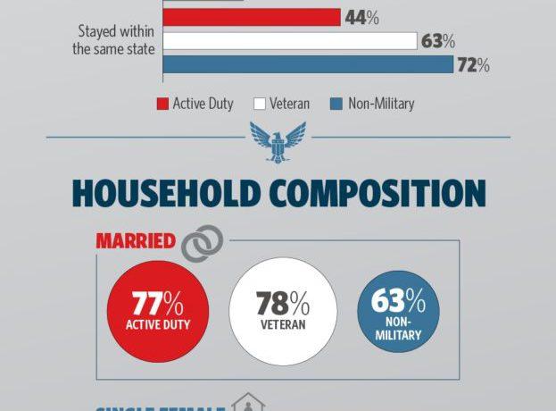 2018 05 25 NAR Veterans Buyers Survey